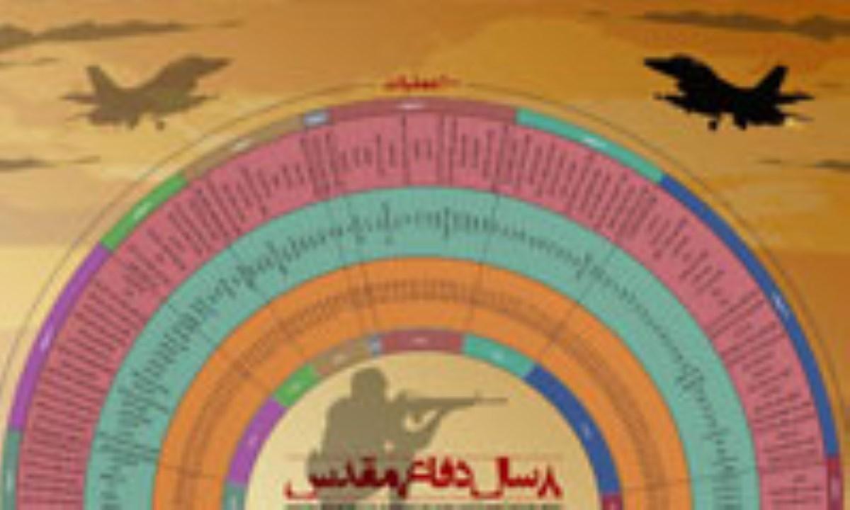 بازخوانی مراحل و نتایج عملیات «والفجر ۴»